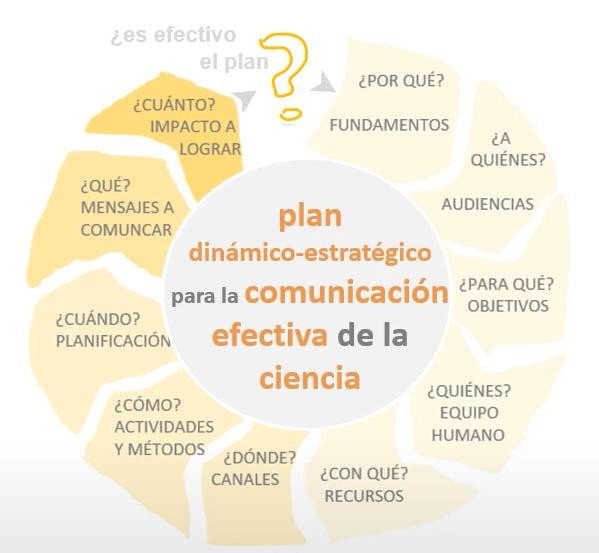 infografia 10 preguntes pla de comunicació projectes ciencia innovació - Alejandra Campos UAB 2020